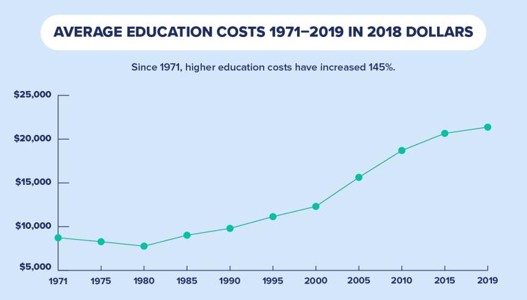 average-education-costs