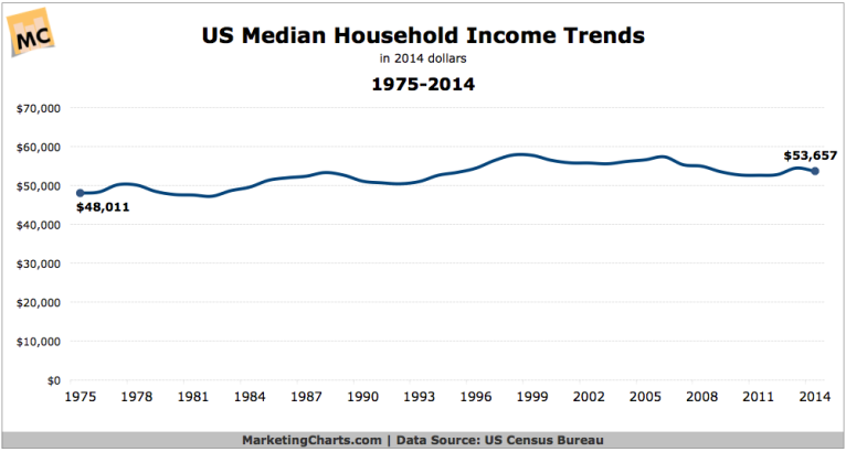 CensusBureau-Median-Household-Income-Trends-1975-2014-Sept2015